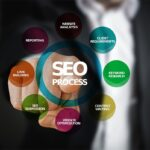Understanding Local SEO and Creating a High Rank for Your Local Business